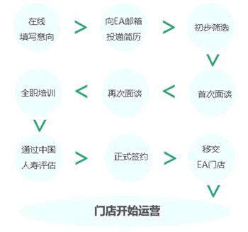中国人寿EA店加盟流程