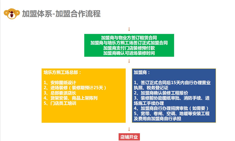 培乐方丨熊工场加盟流程