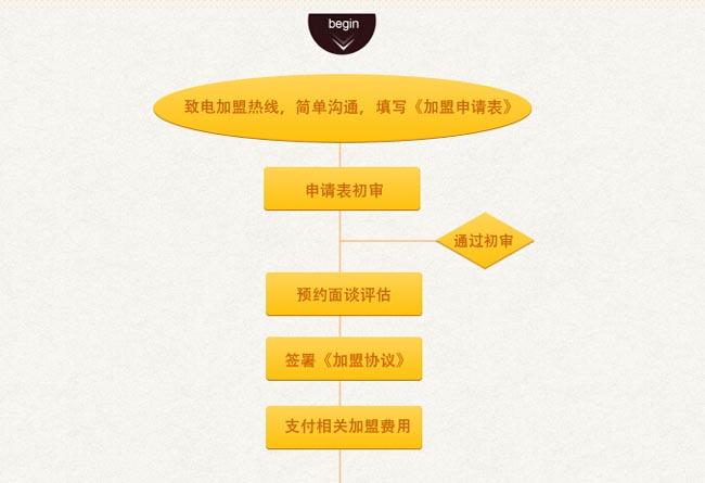 咖啡之翼加盟流程